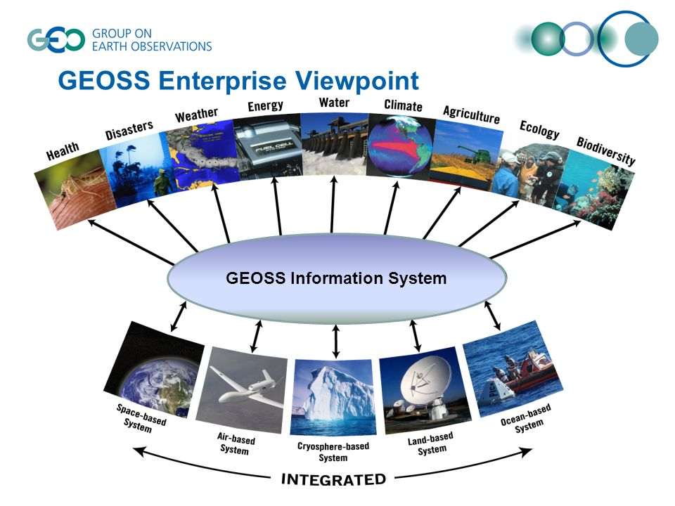 GEOSS Enterprise Viewpoint GEOSS Information System