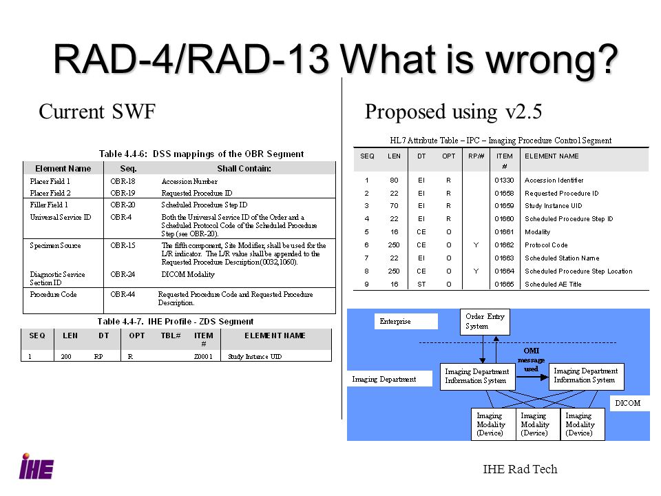 IHE Rad Tech RAD-4/RAD-13 What is wrong? Current SWFProposed using v2.5