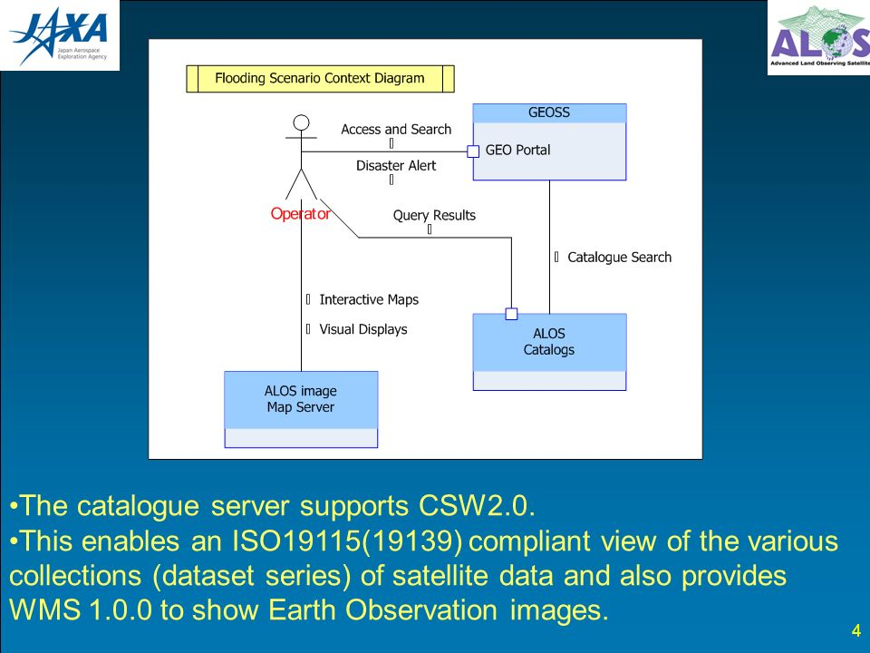 4 The catalogue server supports CSW2.0.