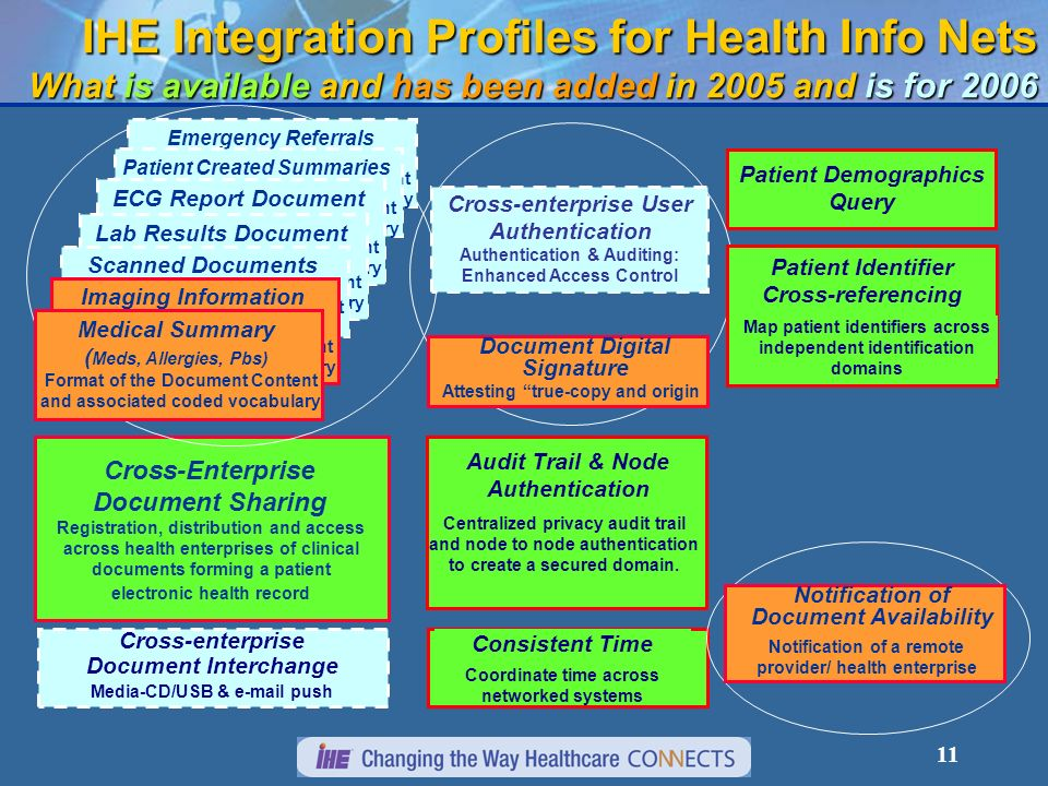 11 IHE Integration Profiles for Health Info Nets What is available and has been added in 2005 and is for 2006 Consistent Time Coordinate time across networked systems Audit Trail & Node Authentication Centralized privacy audit trail and node to node authentication to create a secured domain.