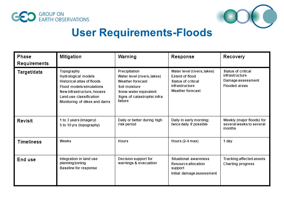 User Requirements-Floods Phase Requirements MitigationWarningResponseRecovery Target/data Topography Hydrological models Historical atlas of floods Flood models/simulations New infrastructure, houses Land-use classification Monitoring of dikes and dams Precipitation Water level (rivers, lakes) Weather forecast Soil moisture Snow-water equivalent Signs of catastrophic infra failure Water level (rivers, lakes) Extent of flood Status of critical infrastructure Weather forecast Status of critical infrastructure Damage assessment Flooded areas Revisit 1 to 3 years (imagery) 5 to 10 yrs (topography) Daily or better during high risk period Daily in early morning; twice daily if possible Weekly (major floods) for several weeks to several months Timeliness WeeksHoursHours (2-4 max)1 day End use Integration in land use planning/zoning Baseline for response Decision support for warnings & evacuation Situational awareness Resource allocation support Initial damage assessment Tracking affected assets Charting progress