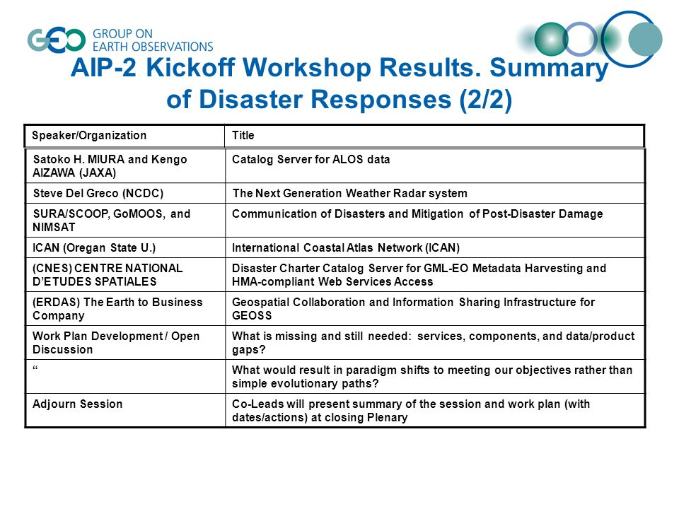 AIP-2 Kickoff Workshop Results. Summary of Disaster Responses (2/2) Satoko H.