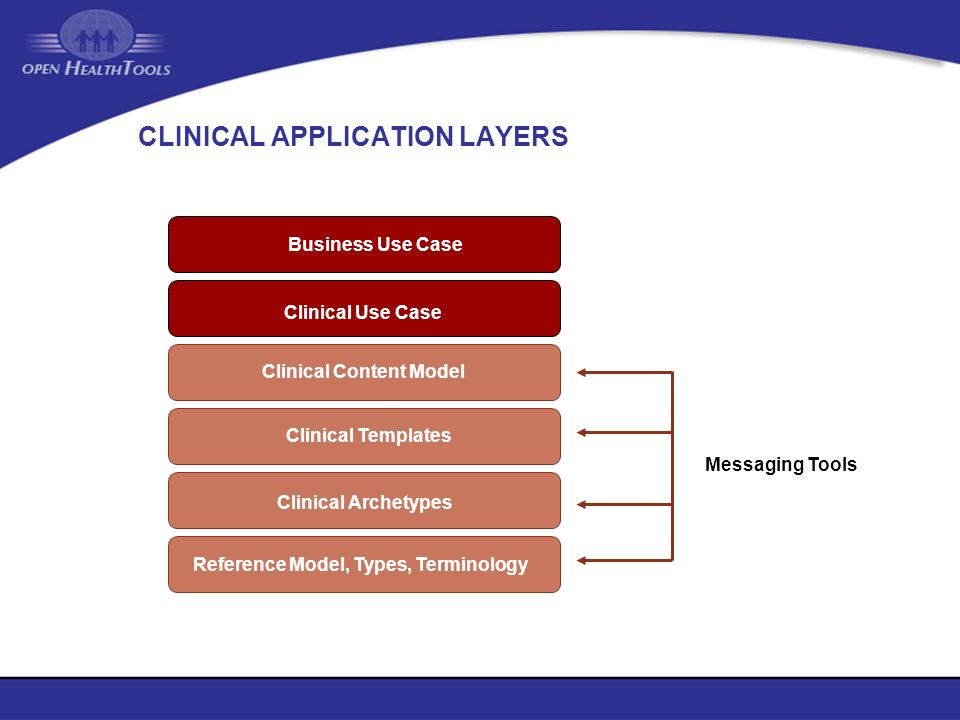 Messaging Tools CLINICAL APPLICATION LAYERS Reference Model, Types, Terminology Clinical Archetypes Clinical Templates Clinical Content Model Clinical