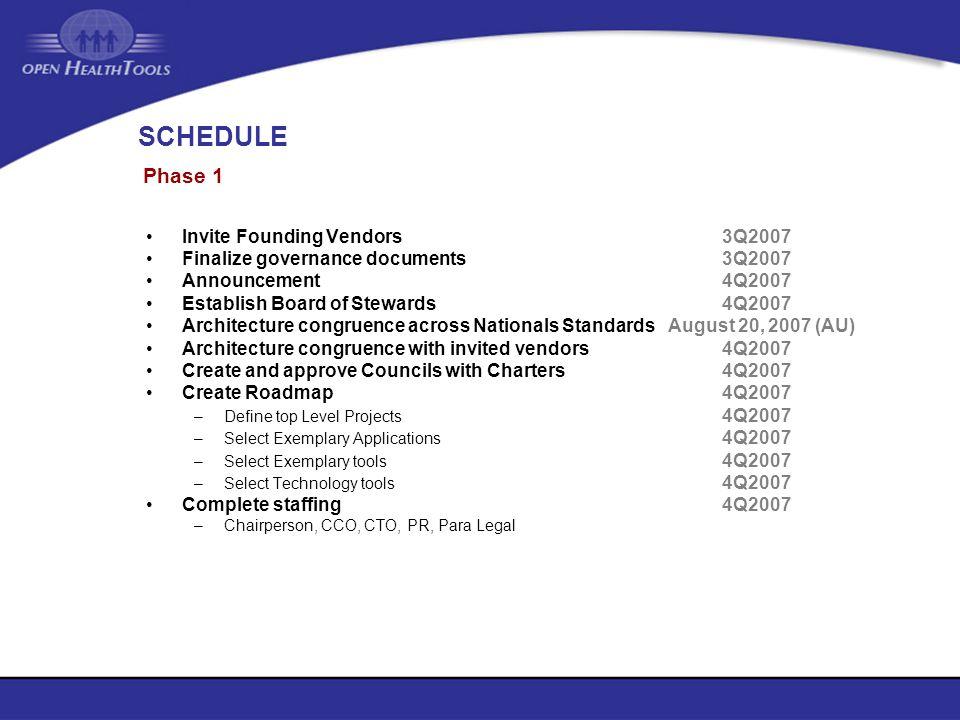SCHEDULE Invite Founding Vendors 3Q2007 Finalize governance documents3Q2007 Announcement4Q2007 Establish Board of Stewards 4Q2007 Architecture congrue