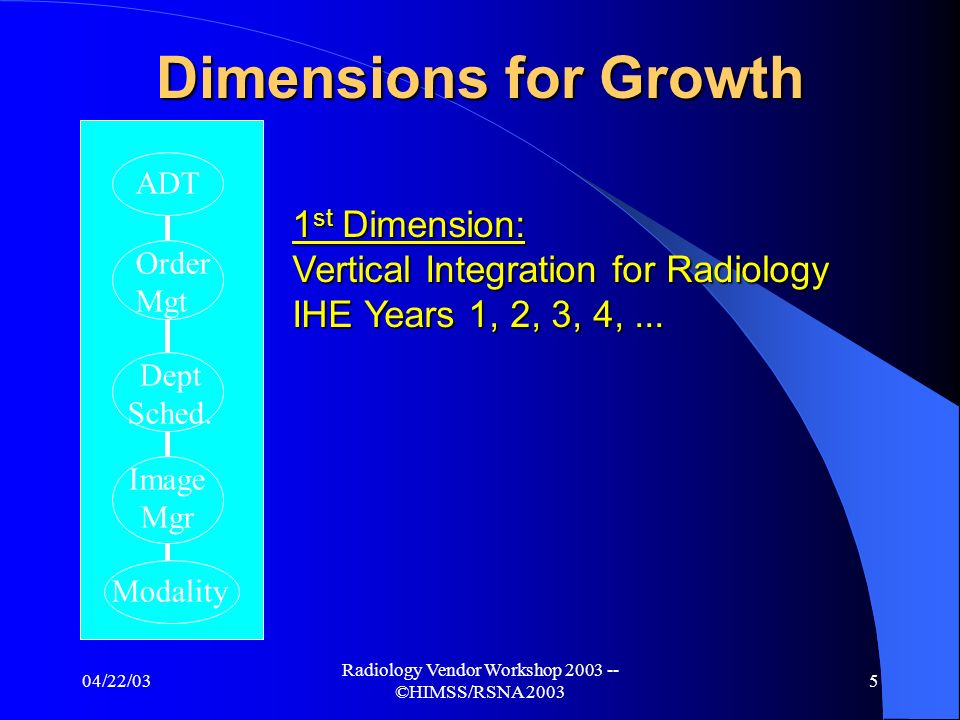 04/22/03 Radiology Vendor Workshop 2003 -- ©HIMSS/RSNA 2003 4 IHE Strategic Development Committee Co-Chairs: Dr.