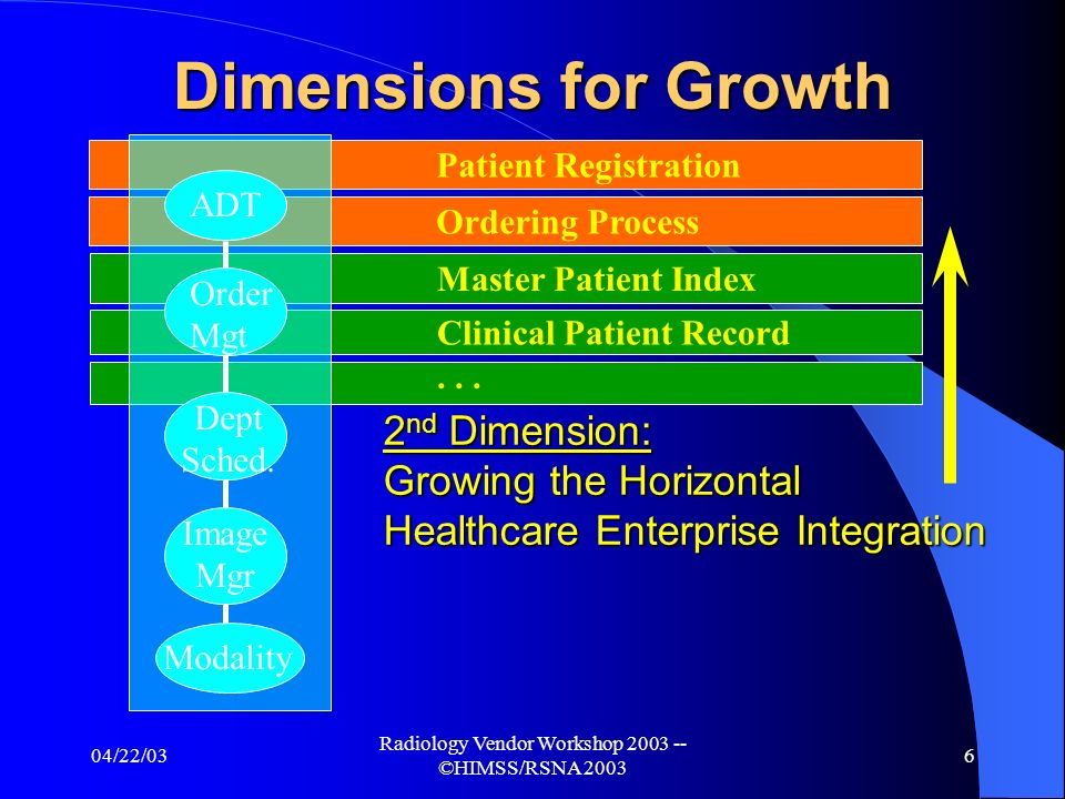 04/22/03 Radiology Vendor Workshop 2003 -- ©HIMSS/RSNA 2003 6 2 nd Dimension: Growing the Horizontal Healthcare Enterprise Integration Master Patient Index Clinical Patient Record Ordering Process...