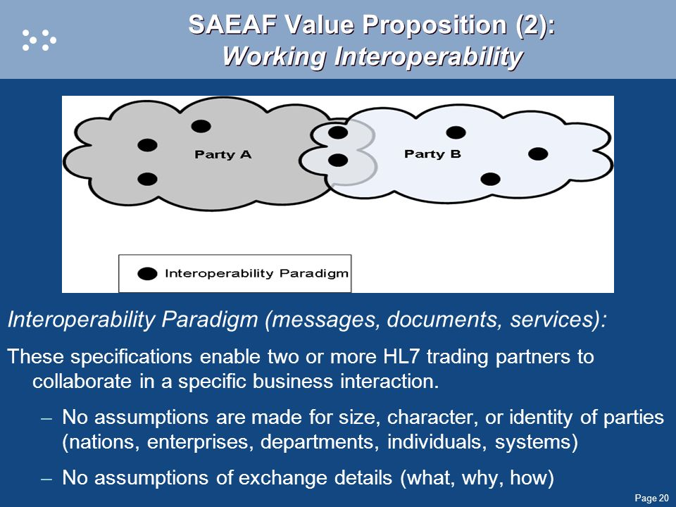 Page 20 SAEAF Value Proposition (2): Working Interoperability Interoperability Paradigm (messages, documents, services): These specifications enable t