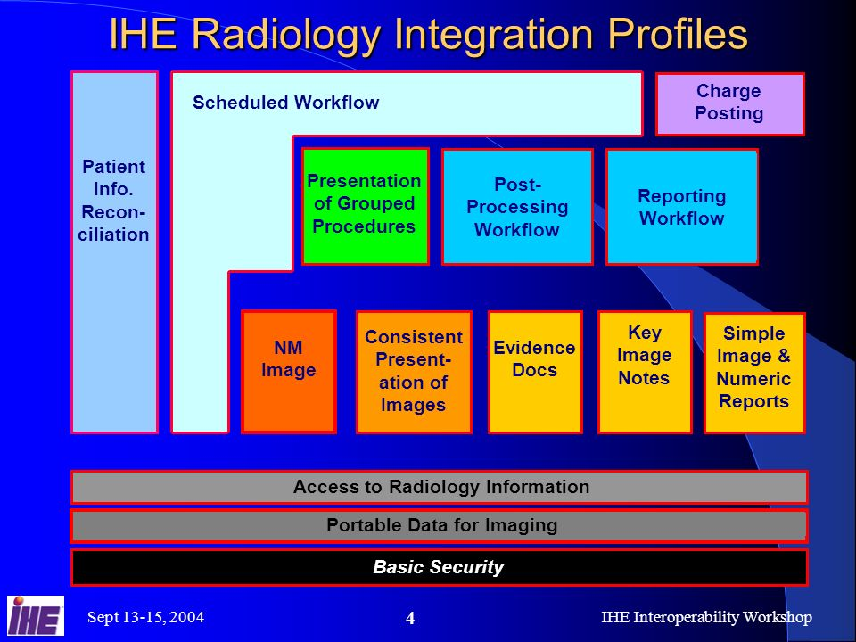 Sept 13-15, 2004IHE Interoperability Workshop 15 IHE Radiology Integration Profiles Patient Info.