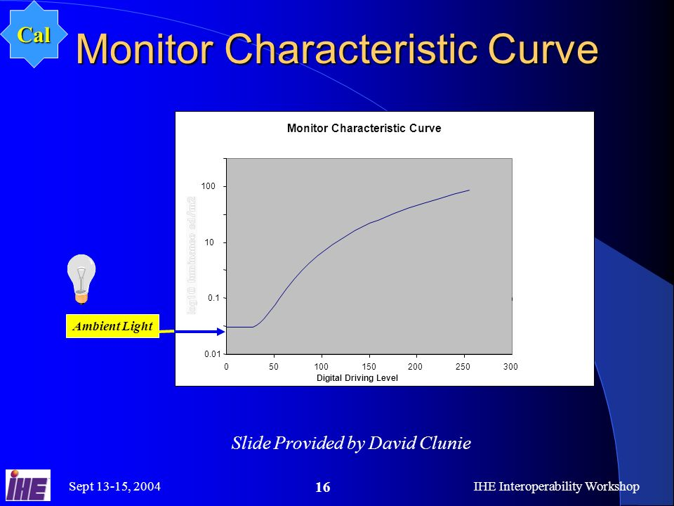 Sept 13-15, 2004IHE Interoperability Workshop 16 Monitor Characteristic Curve Digital Driving Level Ambient Light Slide Provided by David Clunie Cal