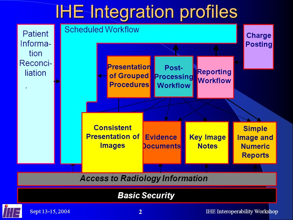 Sept 13-15, 2004IHE Interoperability Workshop 23 Consistent Presentation of Images Reporting Radiologist Referring Physician or Reviewing Radiologist Presentation State Presentation LUT Grayscale Standard Original ImageWindow LevelFlip Zoom Area Of Interest Annotate Without Consistent Presentation Achieving Consistent Presentation Area Of Interest Soft