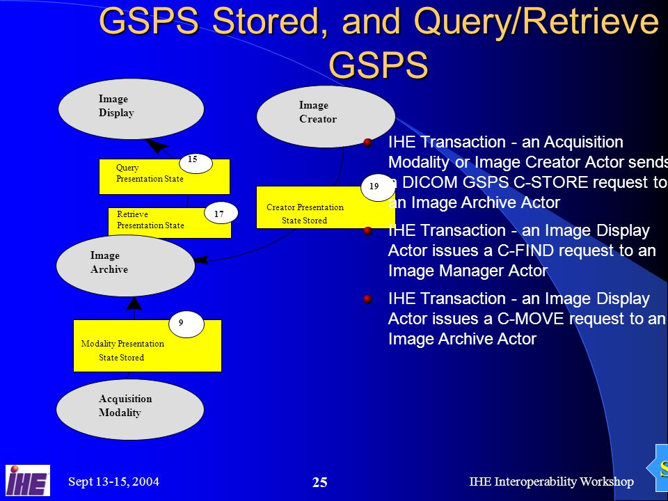 Sept 13-15, 2004IHE Interoperability Workshop 25 Image Creator Modality Presentation State Stored 9 Acquisition Modality Creator Presentation State Stored 19 Image Display Query Presentation State 15 Retrieve Presentation State 17 Image Archive GSPS Stored, and Query/Retrieve GSPS IHE Transaction - an Acquisition Modality or Image Creator Actor sends a DICOM GSPS C-STORE request to an Image Archive Actor IHE Transaction - an Image Display Actor issues a C-FIND request to an Image Manager Actor IHE Transaction - an Image Display Actor issues a C-MOVE request to an Image Archive Actor Soft
