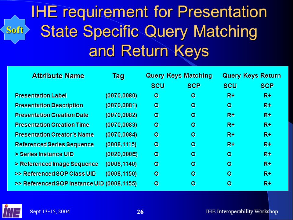 Sept 13-15, 2004IHE Interoperability Workshop 26 IHE requirement for Presentation State Specific Query Matching and Return Keys Query Keys Matching Query Keys Return Attribute Name Tag SCUSCPSCUSCP Presentation Label (0070,0080)OOR+R+ Presentation Description (0070,0081)OOOR+ Presentation Creation Date (0070,0082)OOR+R+ Presentation Creation Time (0070,0083)OOR+R+ Presentation Creators Name (0070,0084)OOR+R+ Referenced Series Sequence (0008,1115)OOR+R+ > Series Instance UID (0020,000E)OOOR+ > Referenced Image Sequence (0008,1140)OOOR+ >> Referenced SOP Class UID (0008,1150)OOOR+ >> Referenced SOP Instance UID (0008,1155)OOOR+ Soft