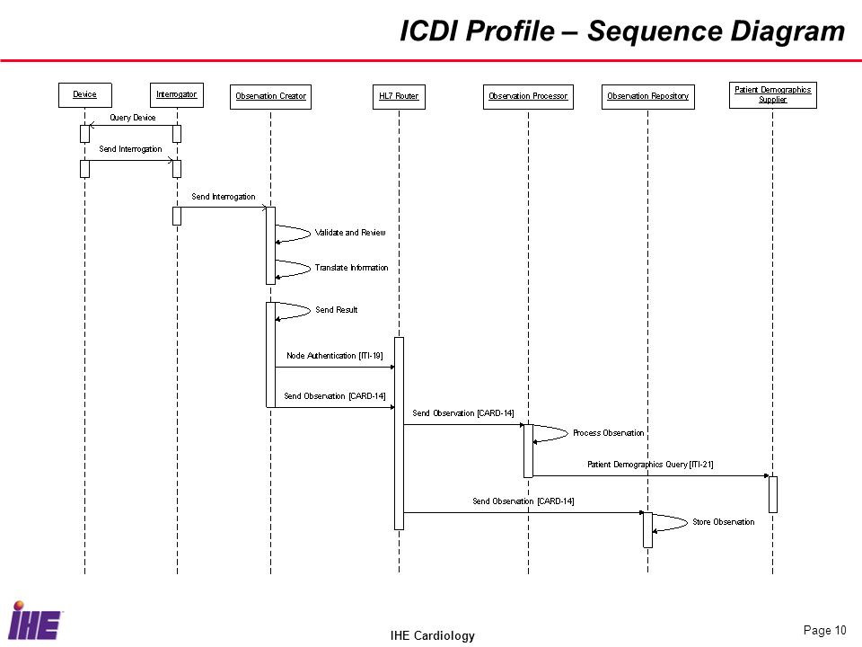 IHE Cardiology Page 10 ICDI Profile – Sequence Diagram