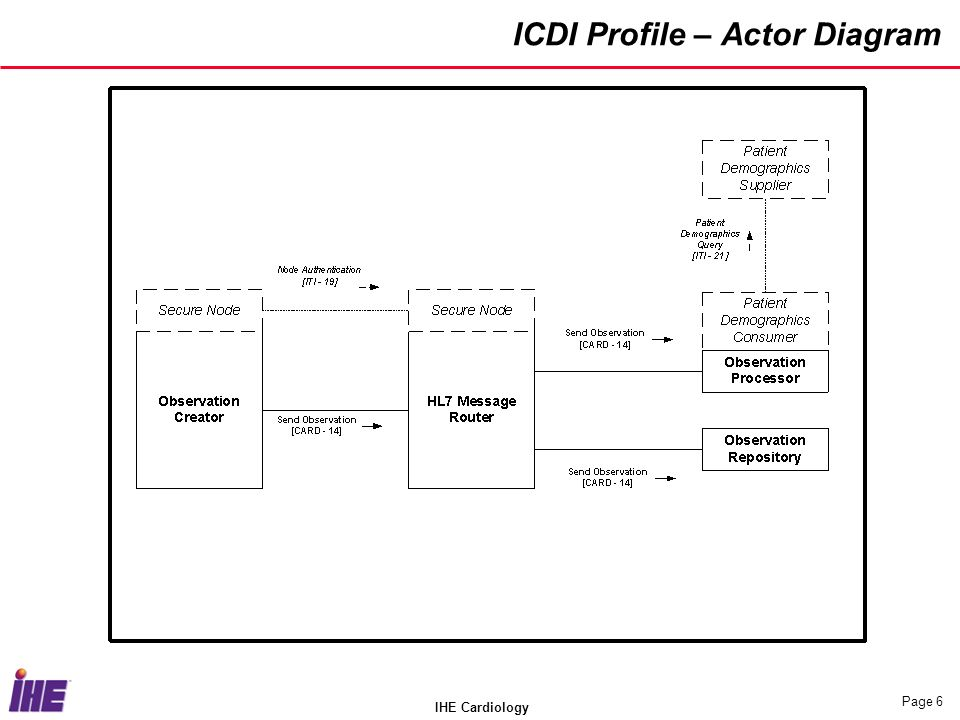 IHE Cardiology Page 6 ICDI Profile – Actor Diagram
