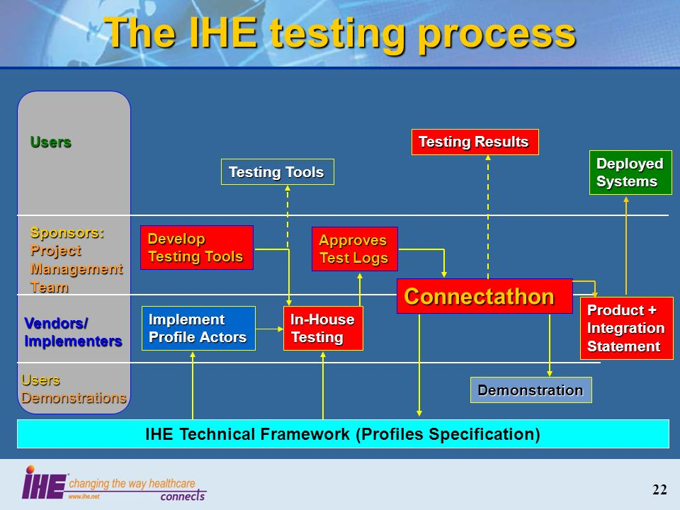 The IHE testing process Users Sponsors: Project ManagementTeam Vendors/ Implementers UsersDemonstrations Develop Testing Tools Implement Profile Actors In-HouseTesting Connectathon Demonstration DeployedSystems Testing Results Approves Test Logs IHE Technical Framework (Profiles Specification) Product + Integration Statement 22