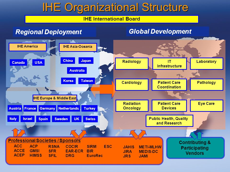 55 IHE Organizational Structure Contributing & Participating Vendors Regional Deployment ACC ACCE ACEP JAHIS JIRA JRS METI-MLHW MEDIS-DC JAMI RSNA SFR SFIL SIRM BIR EuroRec COCIR EAR-ECR DRG ESC Professional Societies / Sponsors ACP GMSI HIMSS Global Development Radiology Cardiology IT Infrastructure Patient Care Coordination Patient Care Devices Laboratory Pathology Eye CareRadiation Oncology Public Health, Quality and Research IHE International Board IHE Europe & Middle East IHE America France USA Canada IHE Asia-Oceania Japan KoreaTaiwan Netherlands Spain Sweden UK Italy Germany Israel China Austria Australia Turkey Swiss