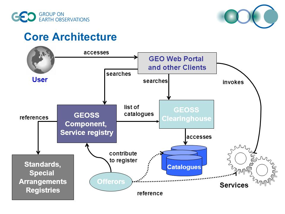 Core Architecture GEOSS Component, Service registry Standards, Special Arrangements Registries references GEO Web Portal and other Clients searches Offerors contribute to register GEOSS Clearinghouse Catalogues Services User accesses list of catalogues accesses searches invokes reference