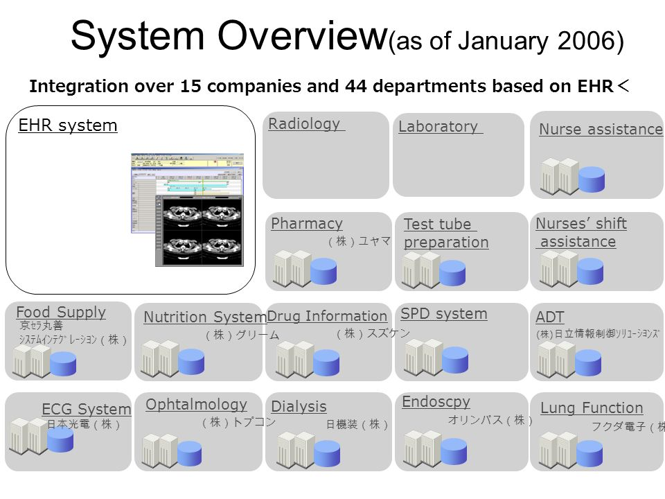Integration over 15 companies and 44 departments based on EHR Dialysis Pharmacy Food Supply Nutrition System ADT Nurse assistance Nurses shift assistance EHR system Radiology Laboratory Ophtalmology SPD system ECG System Test tube preparation ( ) Drug Information Endoscpy Lung Function System Overview (as of January 2006)
