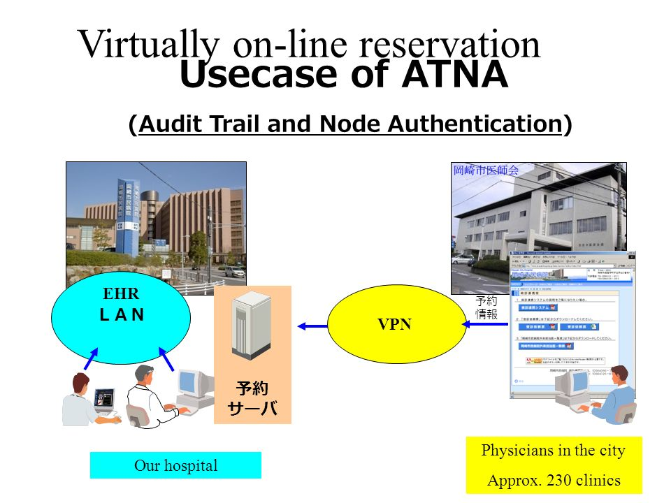 VPN EHR Our hospital Virtually on-line reservation Usecase of ATNA (Audit Trail and Node Authentication) Physicians in the city Approx.