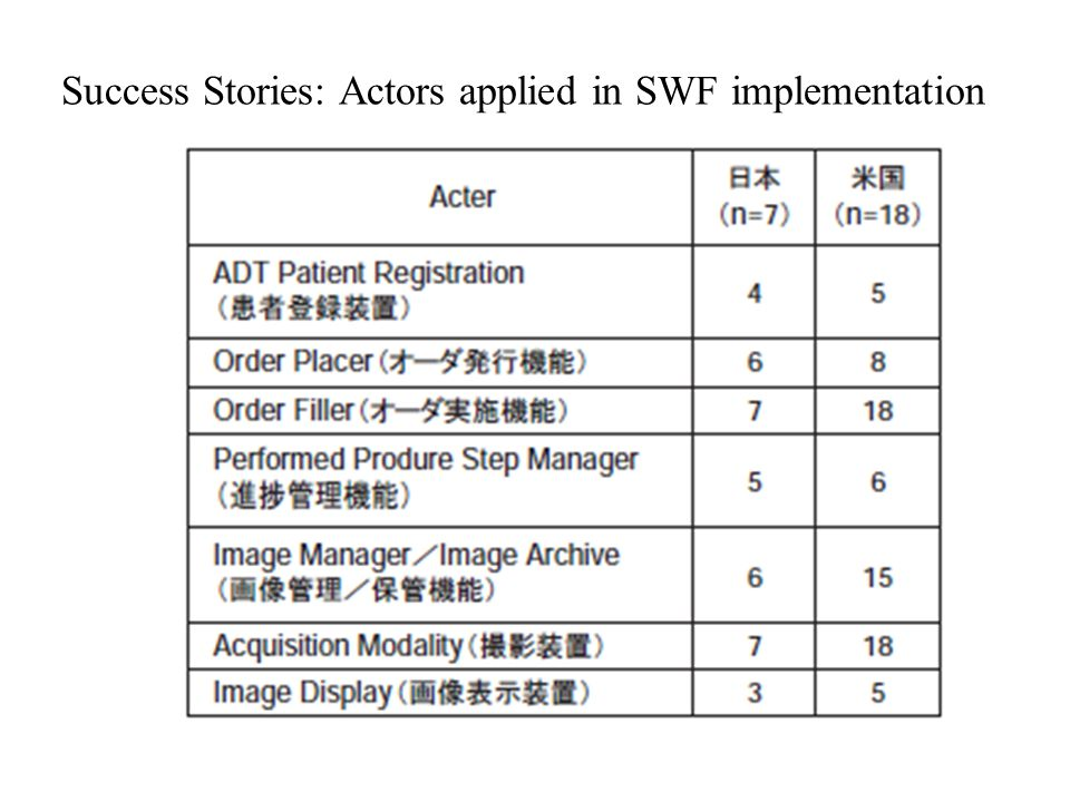 Success Stories: Actors applied in SWF implementation
