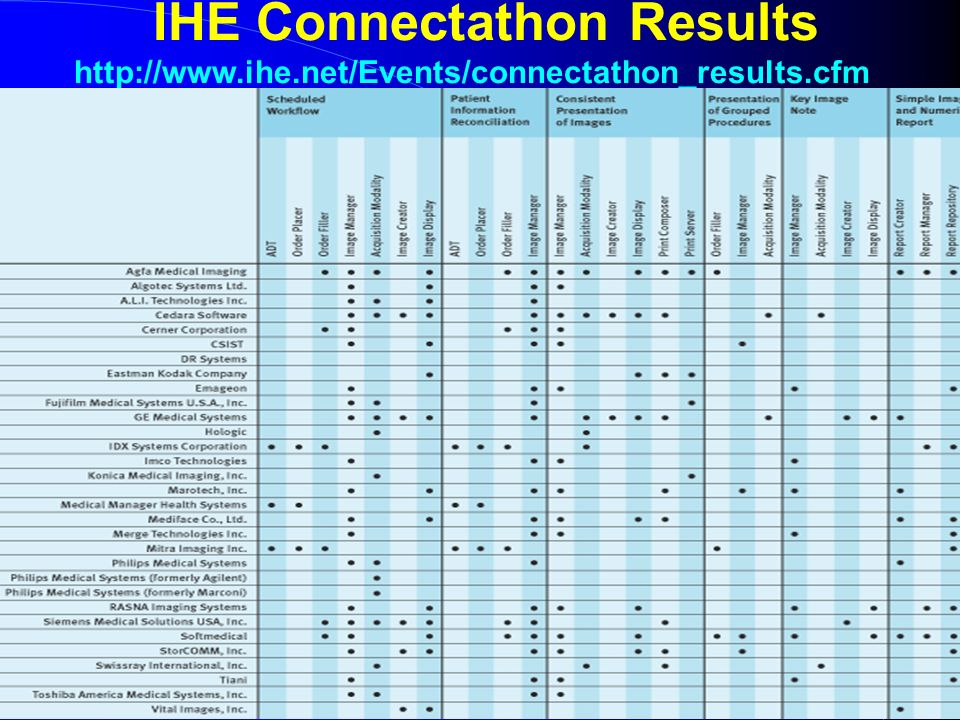IHE Classroom Sessions – RSNA Using IHE for Product Planning IHE Aid for Global / International Product Planning – IHE Technical Framework (TF) > Vol 1: Defines Global Integration Profiles > Vol 2,3: Defines the TF Transactions details for Development > Vol 4: Defines the Local National specialization details – IHE Connectathon Results – Learn what IHE solutions are developed – IHE User Success Stories & IHE Users Handbook – Learn the Clinical and Economic benefits of using products with IHE capabilities – IHE Integration Statements – The Commercialized products with IHE capabilities – RFPs from customers