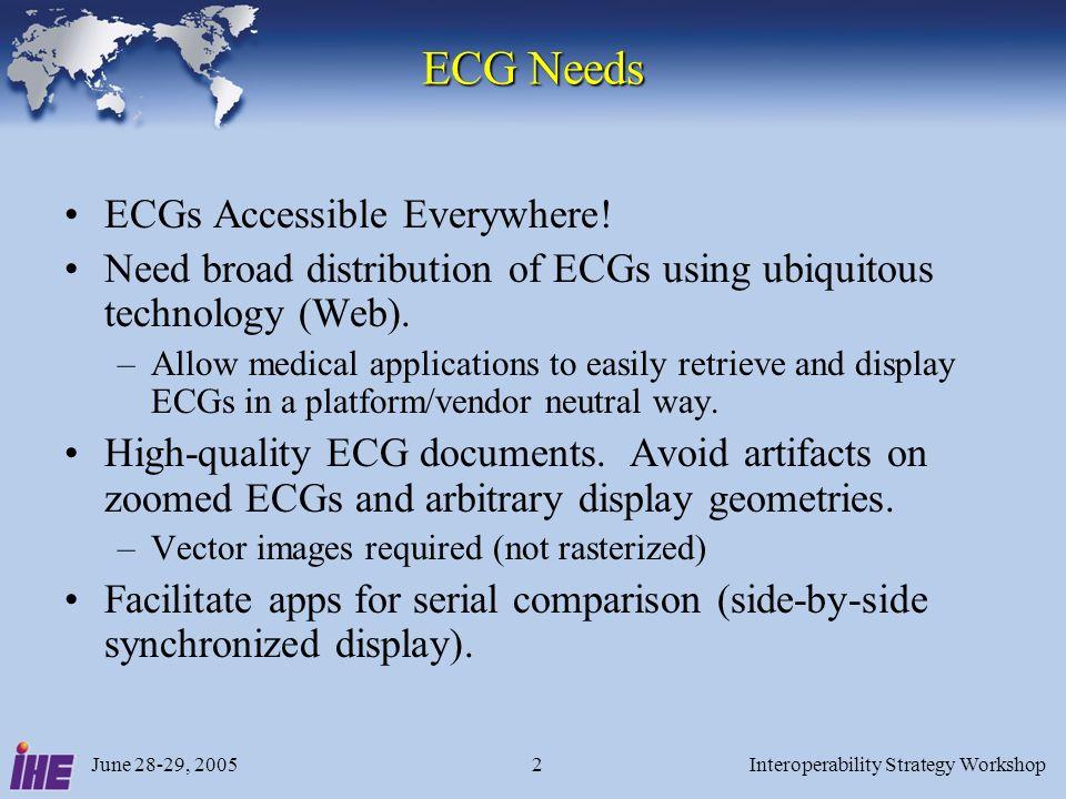 June 28-29, 2005Interoperability Strategy Workshop13 ECG XML List Schema
