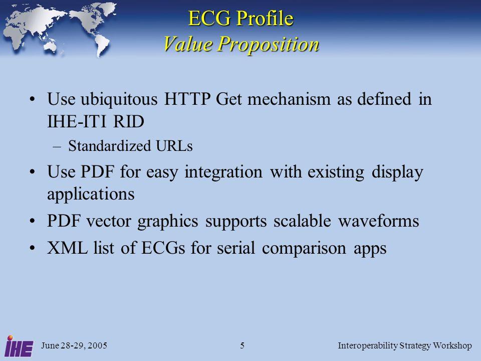 June 28-29, 2005Interoperability Strategy Workshop6 Example ECG in PDF Format Example ECG in PDF Format