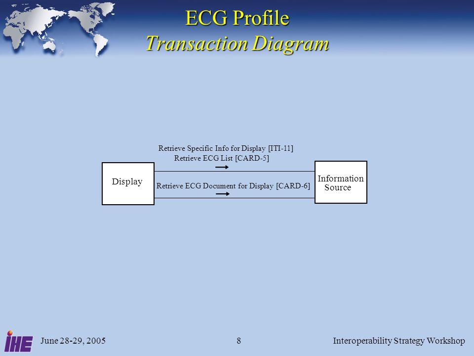 June 28-29, 2005Interoperability Strategy Workshop19 ECG List XML Example Formatted with Stylesheet ECG List XML Example Formatted with Stylesheet