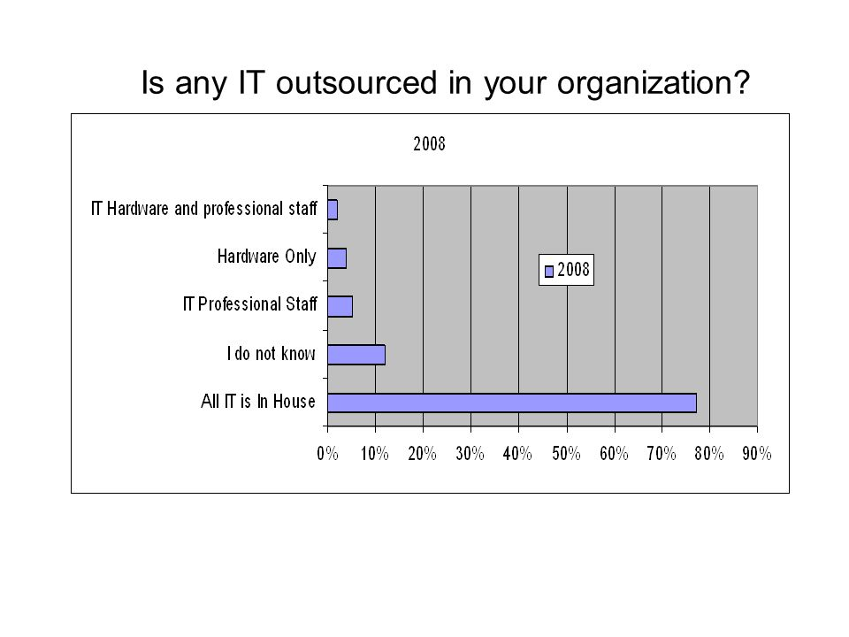 Is any IT outsourced in your organization
