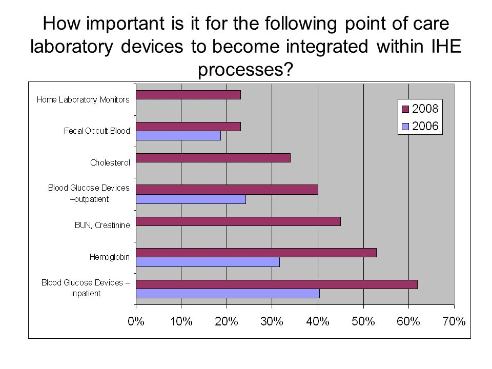 How important is it for the following point of care laboratory devices to become integrated within IHE processes?