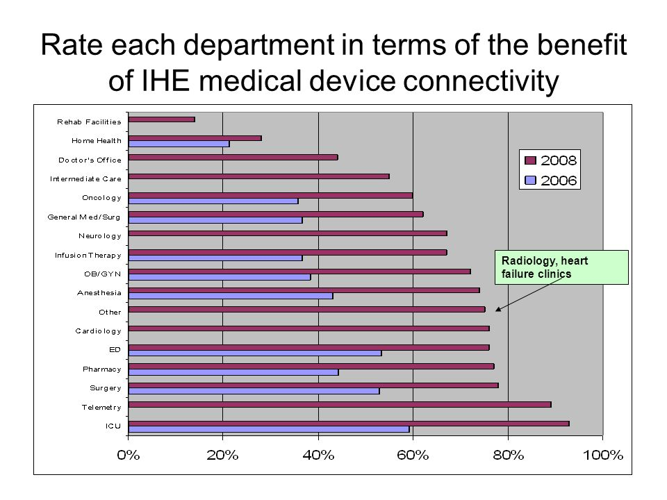 Rate each department in terms of the benefit of IHE medical device connectivity Radiology, heart failure clinics