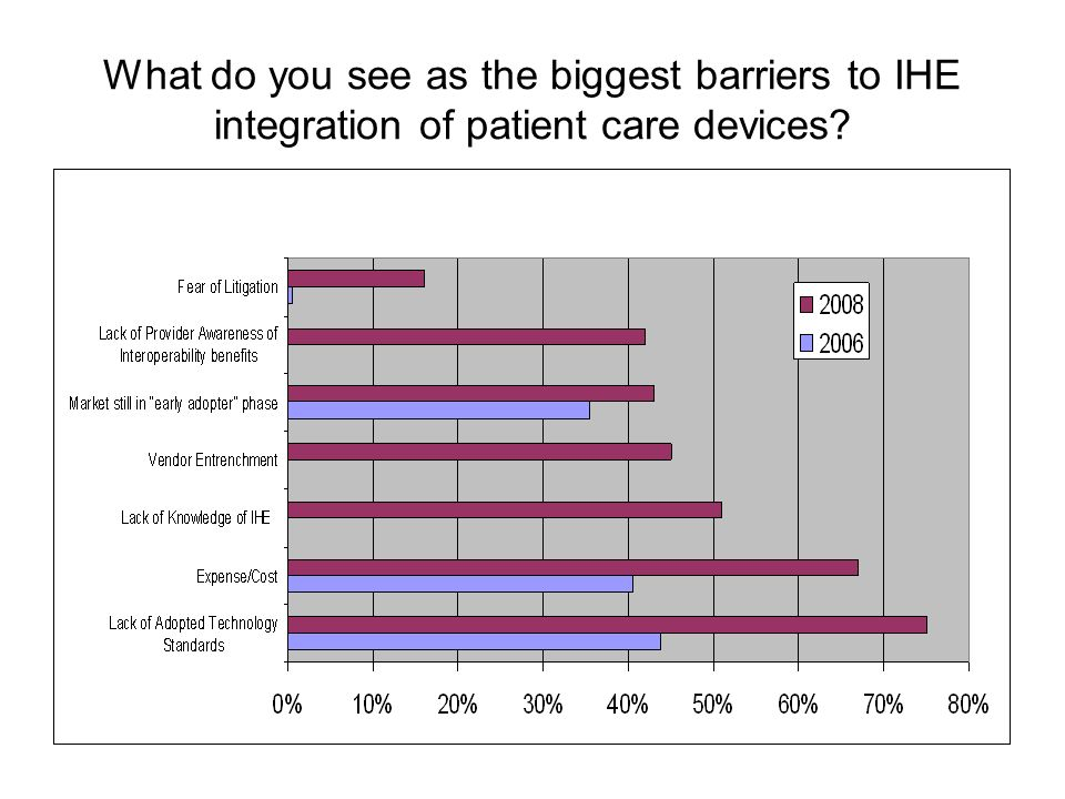 What do you see as the biggest barriers to IHE integration of patient care devices