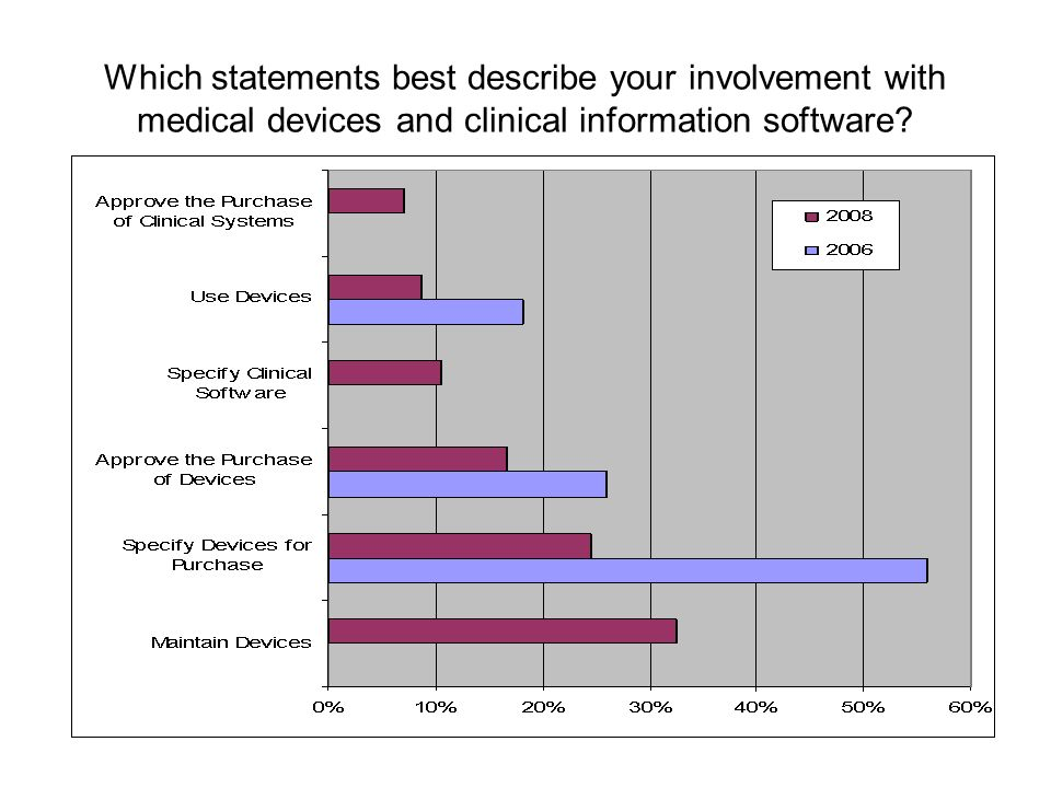 Which statements best describe your involvement with medical devices and clinical information software