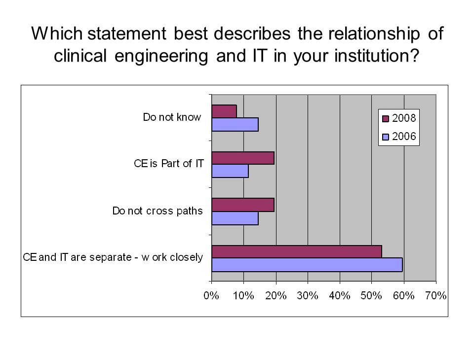 Which statement best describes the relationship of clinical engineering and IT in your institution