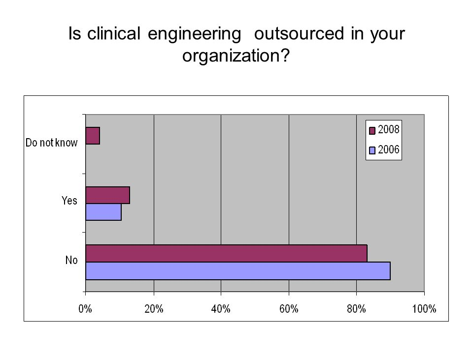 Is clinical engineering outsourced in your organization