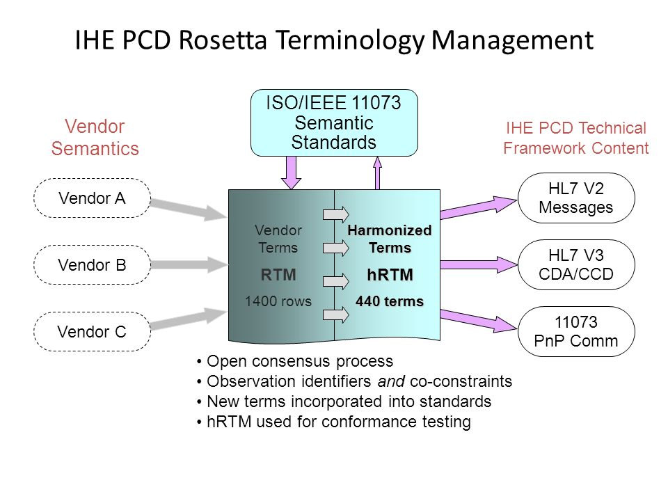 IHE PCD Rosetta Terminology Management Vendor Terms RTM 1400 rows Harmonized Terms hRTM 440 terms ISO/IEEE 11073 Semantic Standards Vendor A Vendor B Vendor C HL7 V2 Messages HL7 V3 CDA/CCD 11073 PnP Comm Vendor Semantics IHE PCD Technical Framework Content Open consensus process Observation identifiers and co-constraints New terms incorporated into standards hRTM used for conformance testing