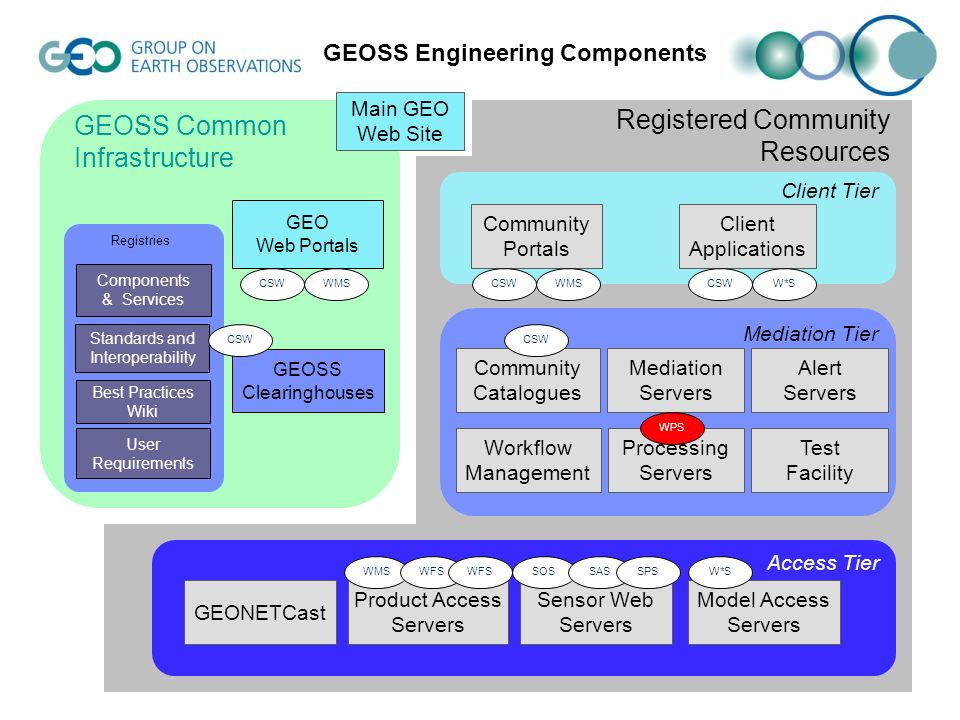 GEOSS Clearinghouses GEO Web Portals GEOSS Common Infrastructure Components & Services Standards and Interoperability Best Practices Wiki User Require