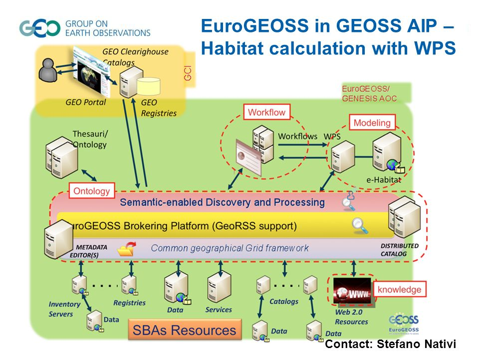 EuroGEOSS in GEOSS AIP – Habitat calculation with WPS Contact: Stefano Nativi