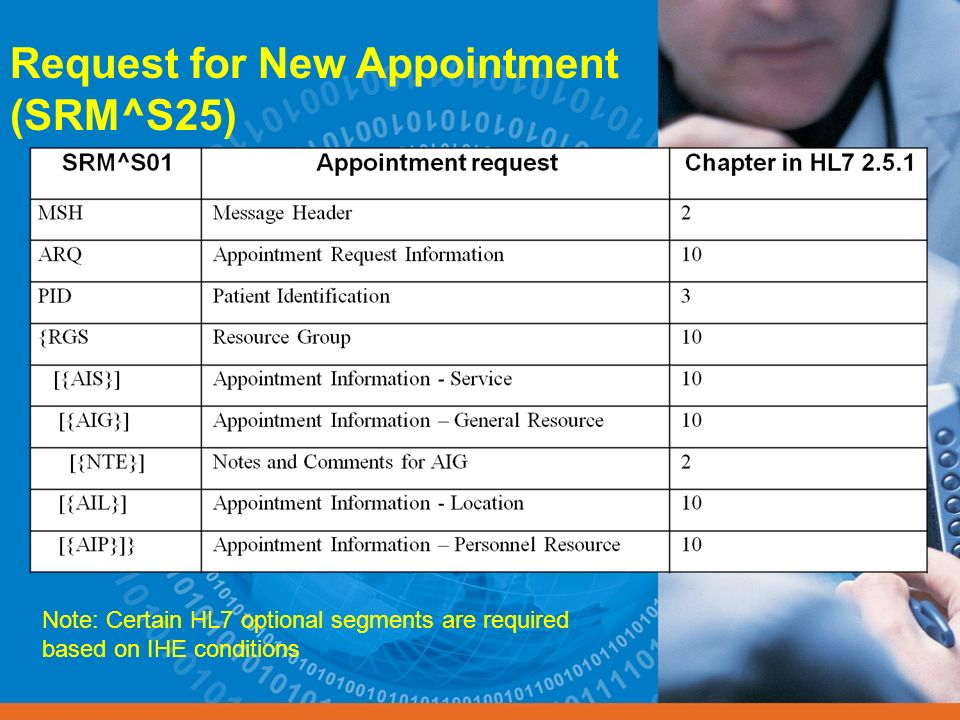 Request for New Appointment (SRM^S25) Note: Certain HL7 optional segments are required based on IHE conditions