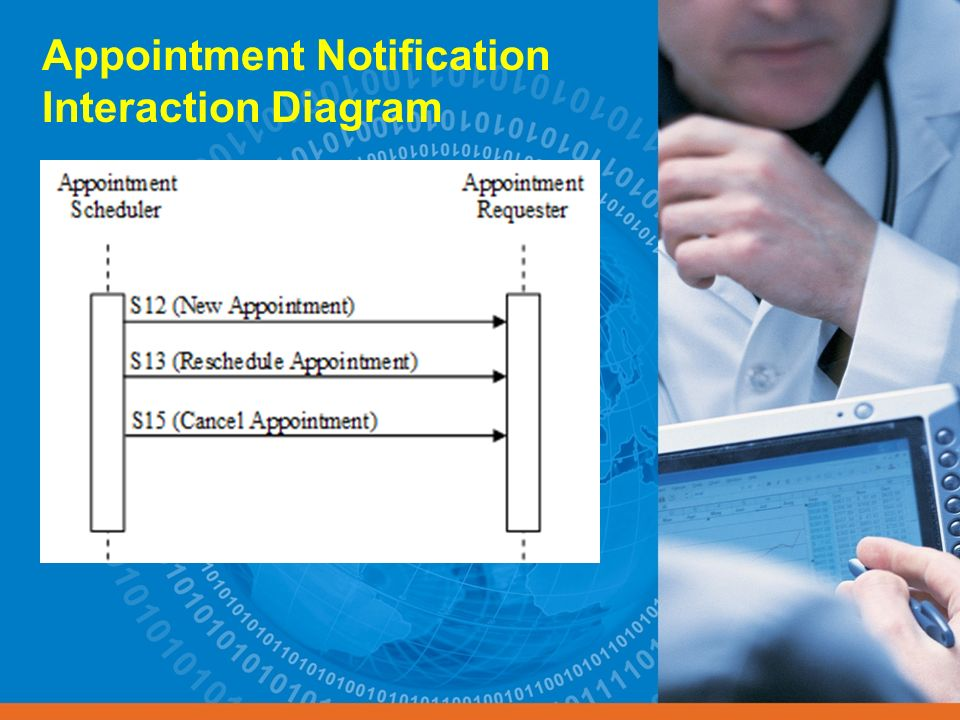 Appointment Notification Interaction Diagram