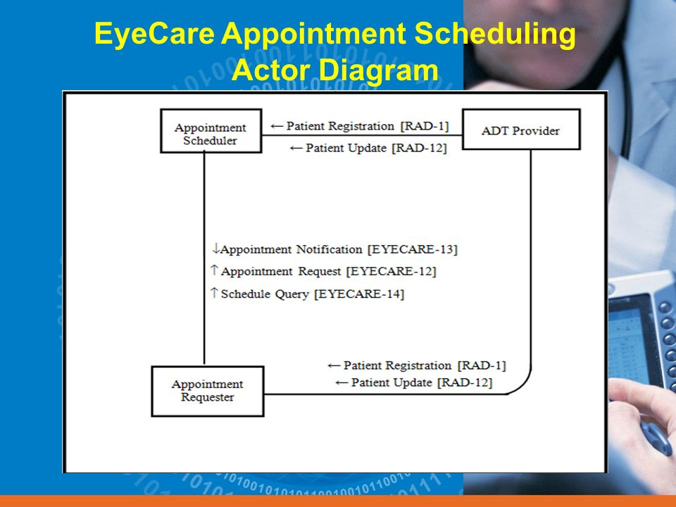 EyeCare Appointment Scheduling Actor Diagram