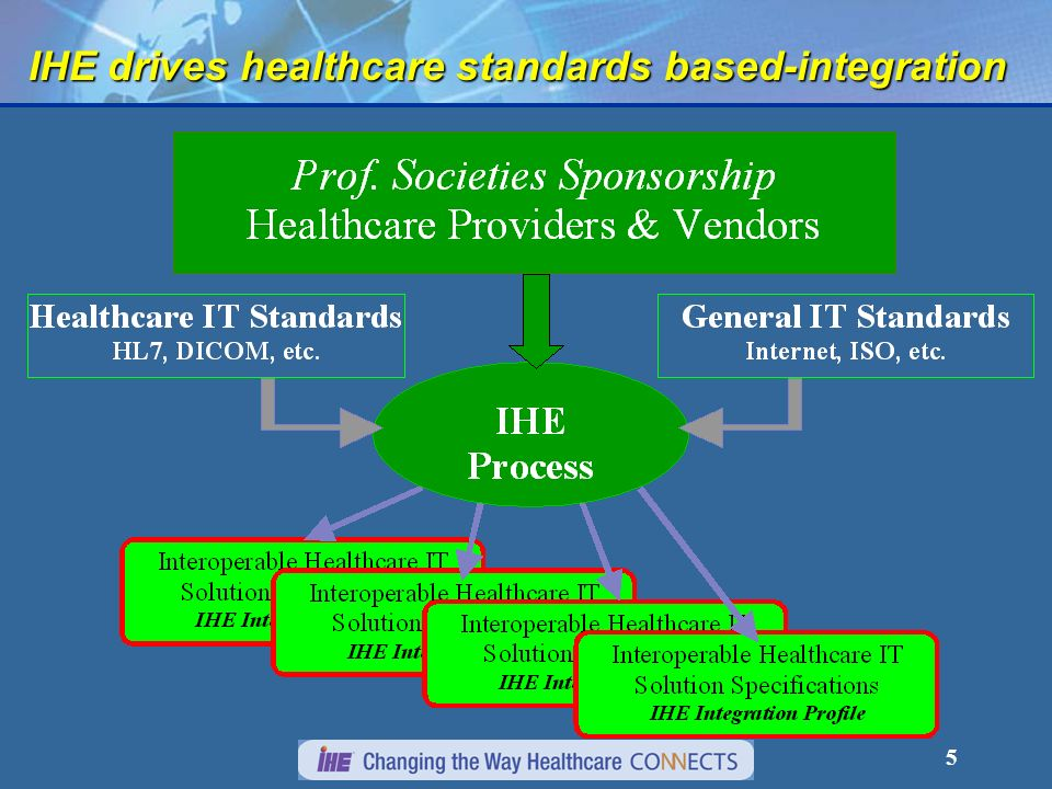 4 Integration Solutions Available Today from Several Medical Systems Vendors – BUT...