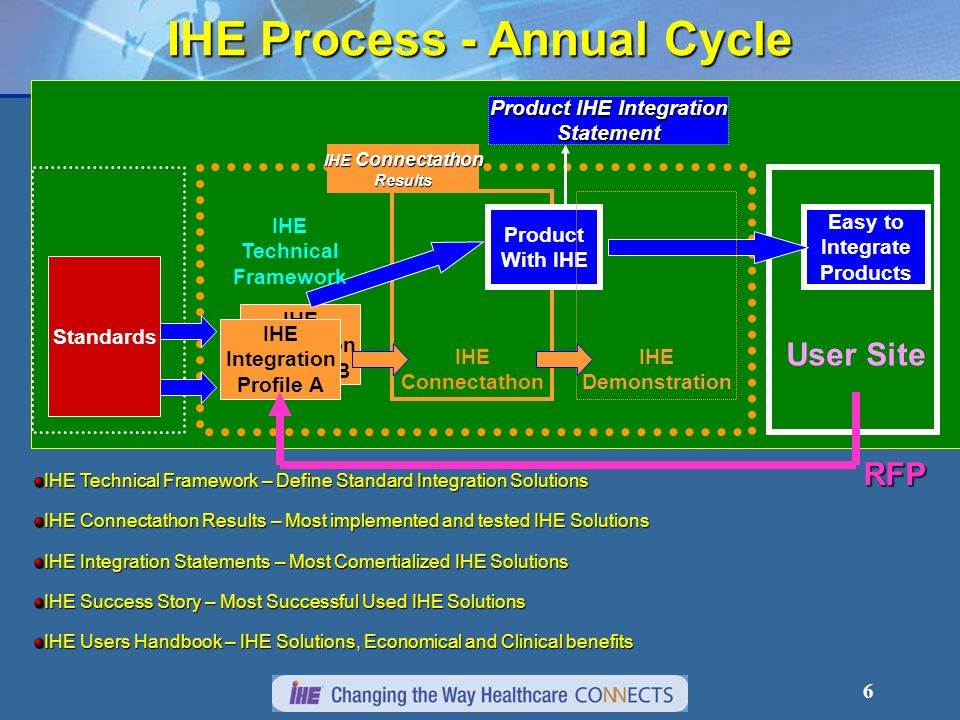 26 IHE Value Proposition Product PlanningProduct Planning IHE Solutions are Driven by Strategic Healthcare Lead Users that collaborate with Healthcare VendorsIHE Solutions are Driven by Strategic Healthcare Lead Users that collaborate with Healthcare Vendors IHE Solutions are Generic, Reusable and Interoperable based on Healthcare Standards: DICOM, HL7, RFCIHE Solutions are Generic, Reusable and Interoperable based on Healthcare Standards: DICOM, HL7, RFC IHE Solutions Optimize the Clinical WorkflowsIHE Solutions Optimize the Clinical Workflows IHE Deployment process – Connectathon, Integration Statements and Users Success Stories information helps to refine the product Business CaseIHE Deployment process – Connectathon, Integration Statements and Users Success Stories information helps to refine the product Business Case IHE Technical Framework specification describes the Global IHE solutions at a High Level for Planning & Marketing and in details for products Architects and Engineering developmentIHE Technical Framework specification describes the Global IHE solutions at a High Level for Planning & Marketing and in details for products Architects and Engineering development