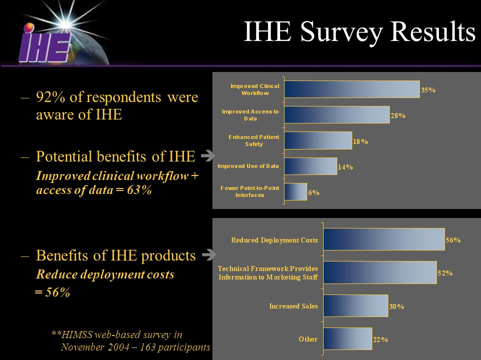 HIMSS 200516 **HIMSS web-based survey in November 2004 – 163 participants IHE Survey Results –92% of respondents were aware of IHE –Potential benefits of IHE Improved clinical workflow + access of data = 63% –Benefits of IHE products Reduce deployment costs = 56%