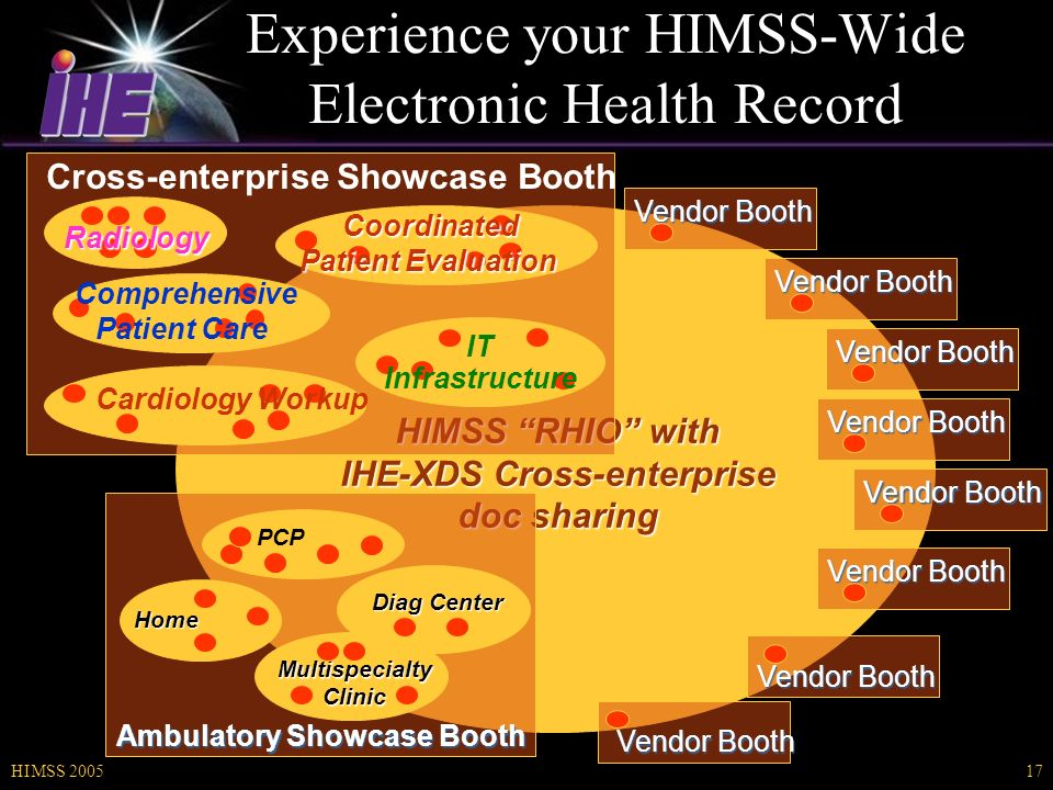 HIMSS HIMSS RHIO with IHE-XDS Cross-enterprise doc sharing Experience your HIMSS-Wide Electronic Health Record Ambulatory Showcase Booth Home PCP Multispecialty Clinic Diag Center Vendor Booth Cross-enterprise Showcase Booth Cardiology Workup Comprehensive Patient Care Radiology Coordinated Patient Evaluation IT Infrastructure