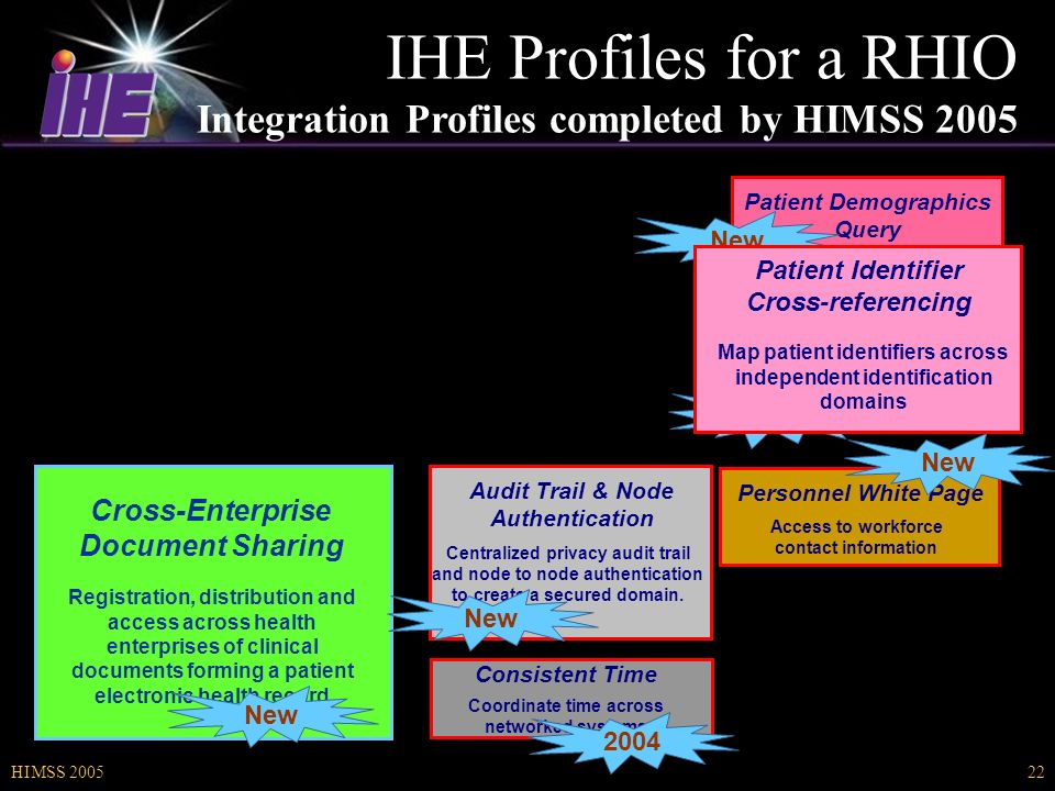 HIMSS IHE Profiles for a RHIO Integration Profiles completed by HIMSS 2005 Cross-Enterprise Document Sharing Registration, distribution and access across health enterprises of clinical documents forming a patient electronic health record New Patient Identifier Cross-referencing Map patient identifiers across independent identification domains Patient Demographics Query New 2004 Consistent Time Coordinate time across networked systems Audit Trail & Node Authentication Centralized privacy audit trail and node to node authentication to create a secured domain.