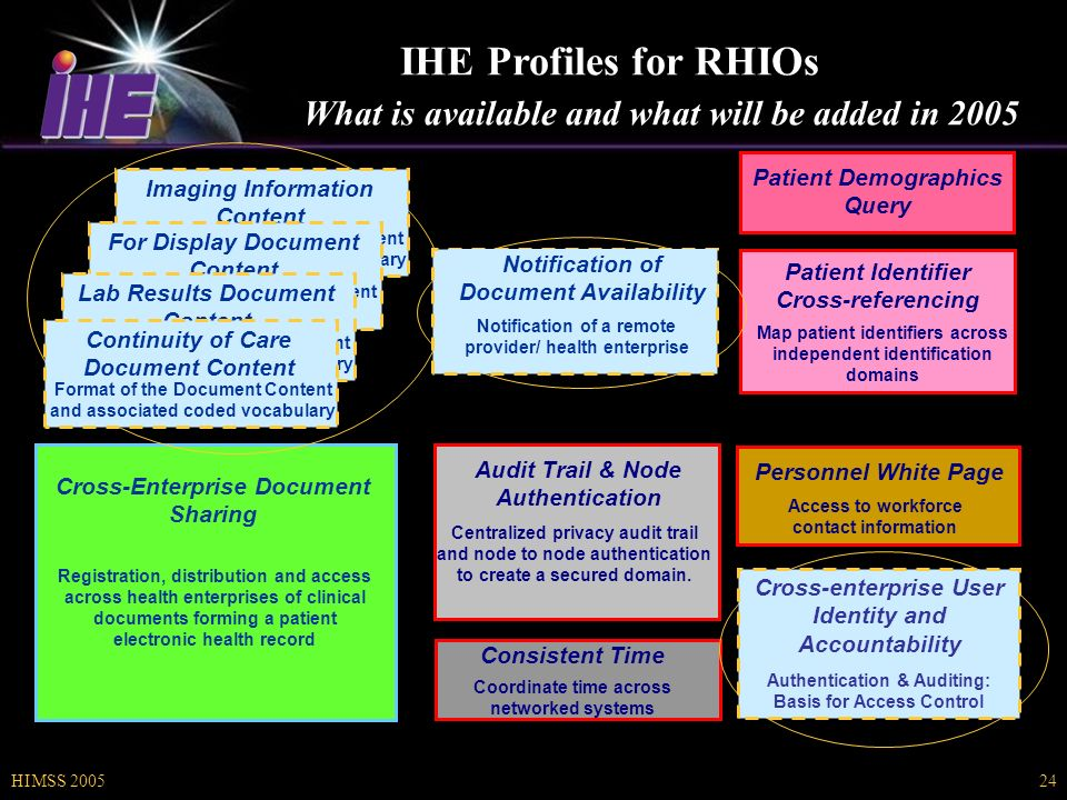 HIMSS IHE Profiles for RHIOs What is available and what will be added in 2005 Patient Identifier Cross-referencing Map patient identifiers across independent identification domains Consistent Time Coordinate time across networked systems Audit Trail & Node Authentication Centralized privacy audit trail and node to node authentication to create a secured domain.