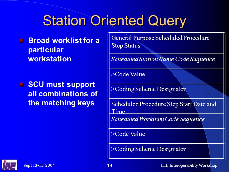 Sept 13-15, 2004IHE Interoperability Workshop 13 Station Oriented Query Broad worklist for a particular workstation SCU must support all combinations of the matching keys General Purpose Scheduled Procedure Step Status Scheduled Station Name Code Sequence >Code Value >Coding Scheme Designator Scheduled Procedure Step Start Date and Time Scheduled Workitem Code Sequence >Code Value >Coding Scheme Designator