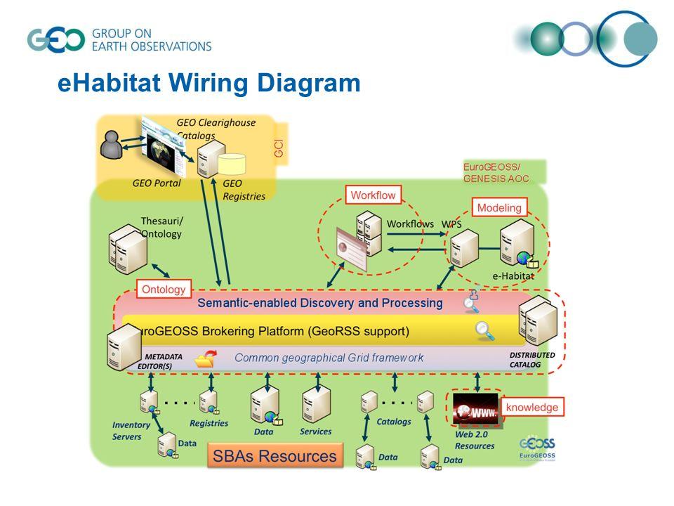 eHabitat Wiring Diagram