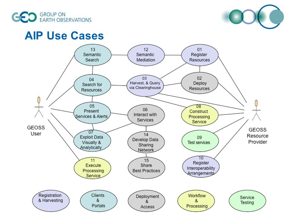 AIP Use Cases